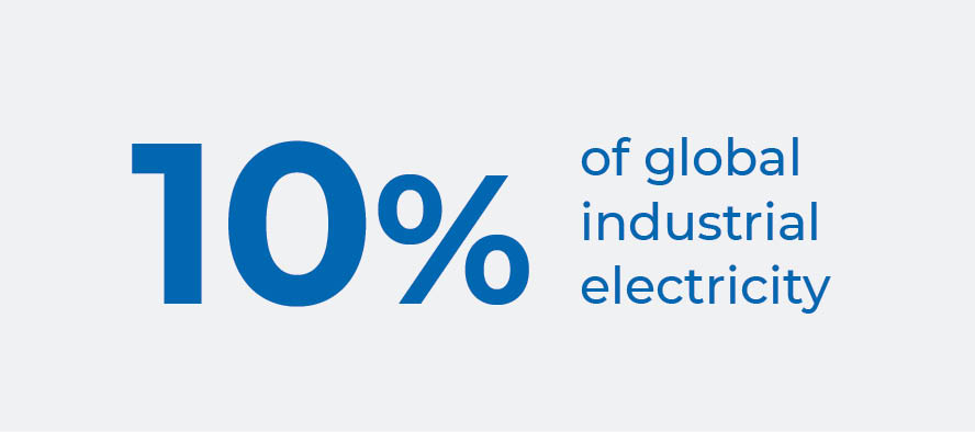 Industrial compressed air consumes 10% of global industrial electricity