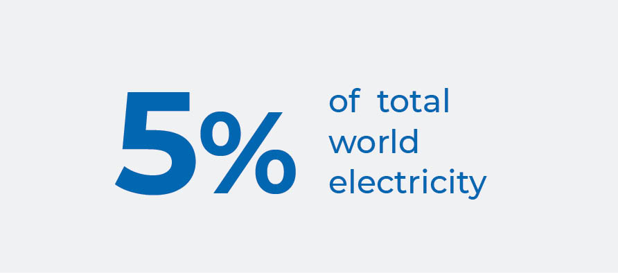 Industrial compressed air consumes 5% of total world electricity