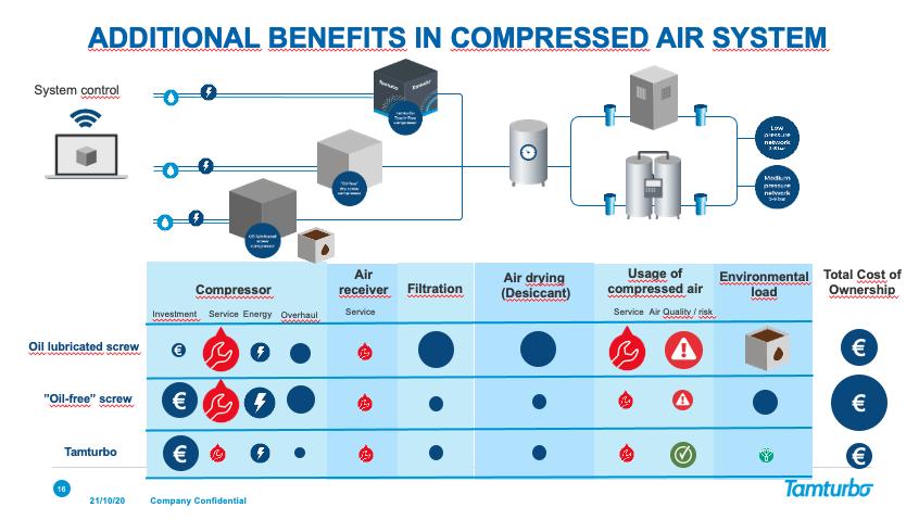 Benefits of Tamturbo oil-free VSD turbo compressors