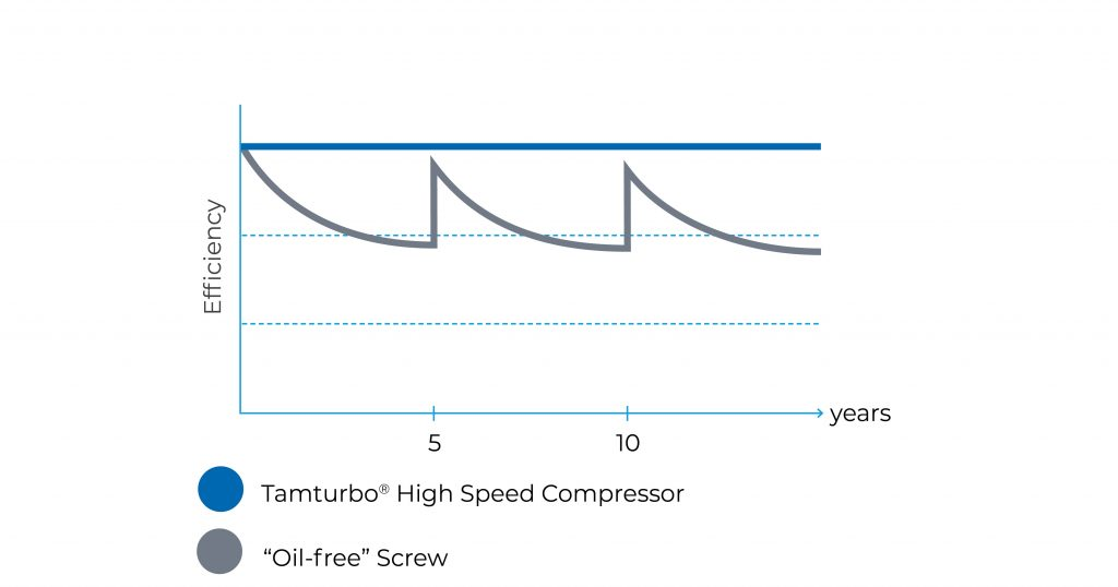Tamturbo turbo compressor efficiency remains high