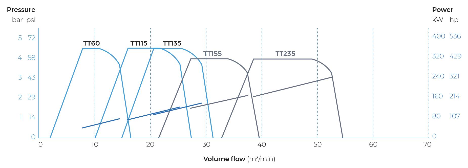 Low Pressure Product Range