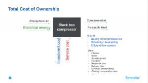 Total Cost of Ownership presented more elaborately