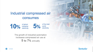 Compressed air consumes 10 percent of industrial electricity