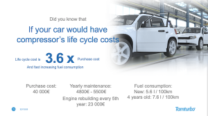 Life cycle costs of compressor compared to car