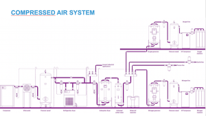 Compressed air system traditional technologies