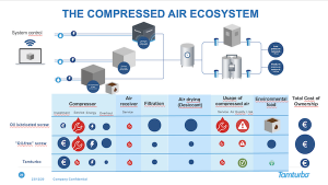 The compressed air eco system