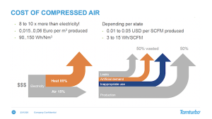 Cost of compressed air depicted