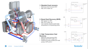 Tamturbo heat recovery options
