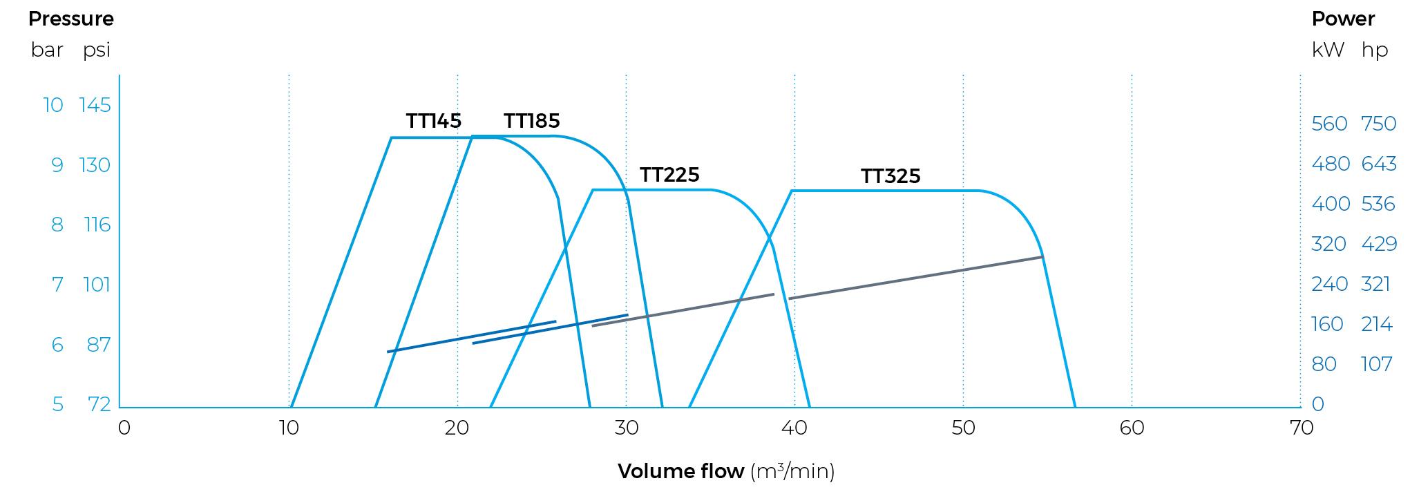 Medium Pressure Product Range